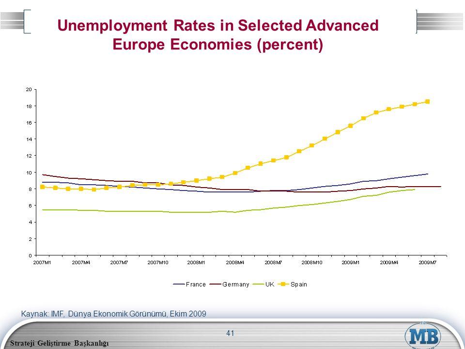 Strateji Geliştirme Başkanlığı 41 Unemployment Rates in Selected Advanced Europe Economies (percent) Kaynak: IMF, Dünya Ekonomik Görünümü, Ekim 2009