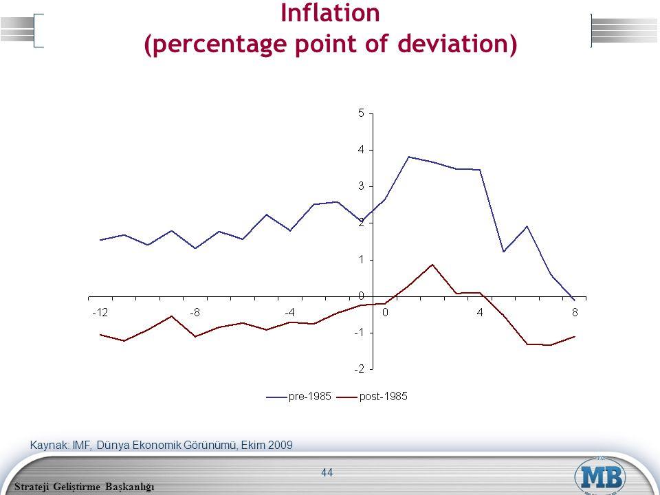 Strateji Geliştirme Başkanlığı 44 Inflation (percentage point of deviation) Kaynak: IMF, Dünya Ekonomik Görünümü, Ekim 2009