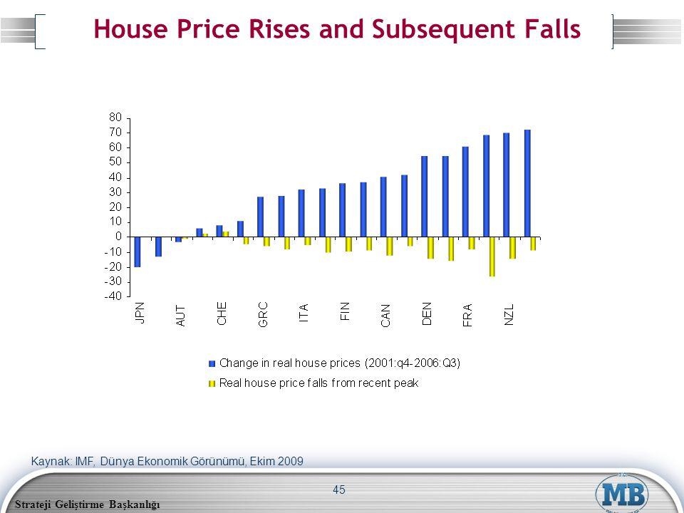 Strateji Geliştirme Başkanlığı 45 House Price Rises and Subsequent Falls Kaynak: IMF, Dünya Ekonomik Görünümü, Ekim 2009