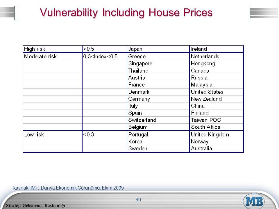 Strateji Geliştirme Başkanlığı 46 Vulnerability Including House Prices Kaynak: IMF, Dünya Ekonomik Görünümü, Ekim 2009