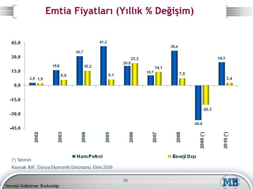 Strateji Geliştirme Başkanlığı 56 (*) Tahmin Kaynak: IMF, Dünya Ekonomik Görünümü, Ekim 2009 Emtia Fiyatları (Yıllık % Değişim) 56