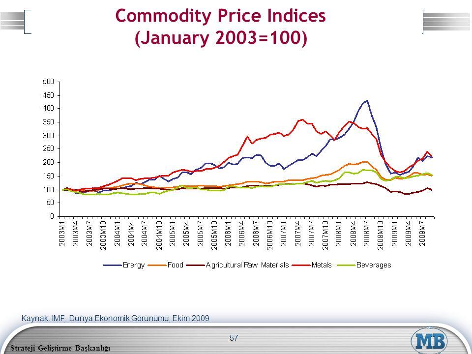 Strateji Geliştirme Başkanlığı 57 Commodity Price Indices (January 2003=100) Kaynak: IMF, Dünya Ekonomik Görünümü, Ekim 2009