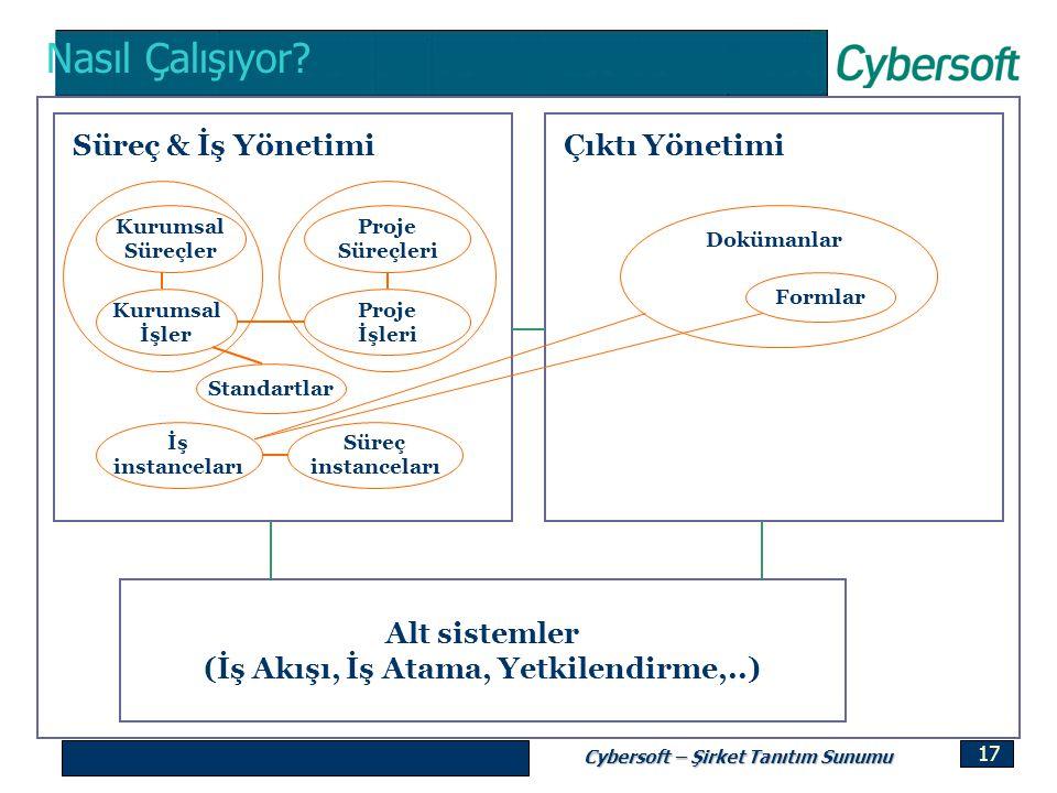 Cybersoft – Şirket Tanıtım Sunumu 17 Nasıl Çalışıyor? Çıktı YönetimiSüreç & İş Yönetimi Alt sistemler (İş Akışı, İş Atama, Yetkilendirme,..) Kurumsal