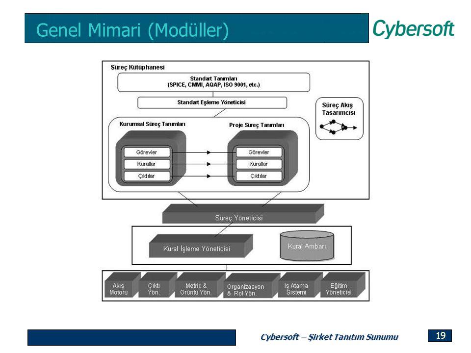 Cybersoft – Şirket Tanıtım Sunumu 19 Genel Mimari (Modüller)