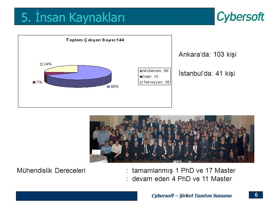 Cybersoft – Şirket Tanıtım Sunumu 6 5. İnsan Kaynakları Mühendislik Dereceleri : tamamlanmış 1 PhD ve 17 Master : devam eden 4 PhD ve 11 Master Ankara