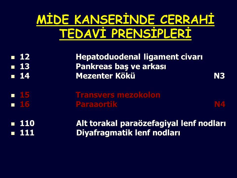 MİDE KANSERİNDE CERRAHİ TEDAVİ PRENSİPLERİ 12 Hepatoduodenal ligament civarı 12 Hepatoduodenal ligament civarı 13 Pankreas baş ve arkası 13 Pankreas baş ve arkası 14 Mezenter Kökü N3 14 Mezenter Kökü N3 15 Transvers mezokolon 15 Transvers mezokolon 16 Paraaortik N4 16 Paraaortik N4 110 Alt torakal paraözefagiyal lenf nodları 110 Alt torakal paraözefagiyal lenf nodları 111 Diyafragmatik lenf nodları 111 Diyafragmatik lenf nodları