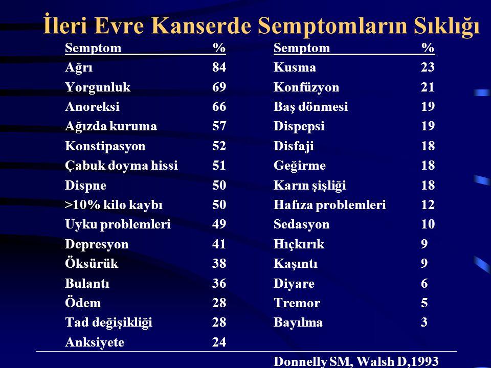 İleri Evre Kanserde Semptomların Sıklığı Semptom% Ağrı84 Yorgunluk69 Anoreksi66 Ağızda kuruma57 Konstipasyon52 Çabuk doyma hissi51 Dispne50 >10% kilo