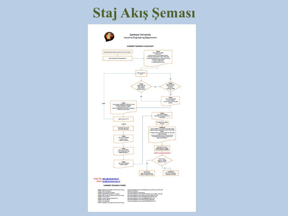 Staj Akış Şeması
