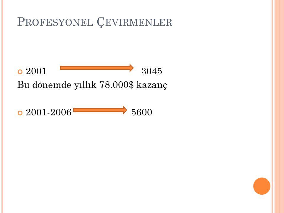 P ROFESYONEL Ç EVIRMENLER 2001 3045 Bu dönemde yıllık 78.000$ kazanç 2001-2006 5600