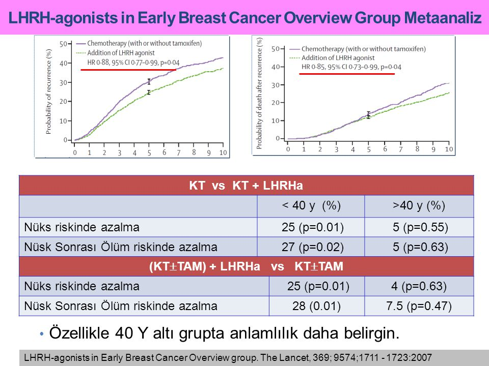 LHRH-agonists in Early Breast Cancer Overview group. The Lancet, 369; 9574;1711 - 1723:2007 LHRH-agonists in Early Breast Cancer Overview Group Metaan