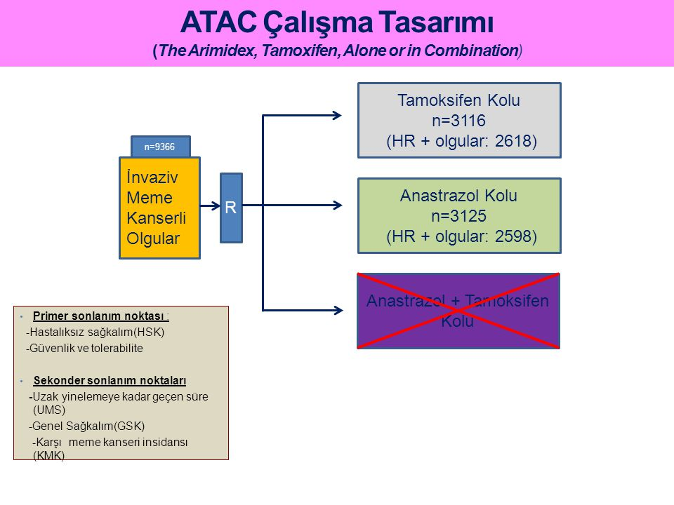 ATAC Çalışma Tasarımı (The Arimidex, Tamoxifen, Alone or in Combination) İnvaziv Meme Kanserli Olgular n=9366 R Tamoksifen Kolu n=3116 (HR + olgular:
