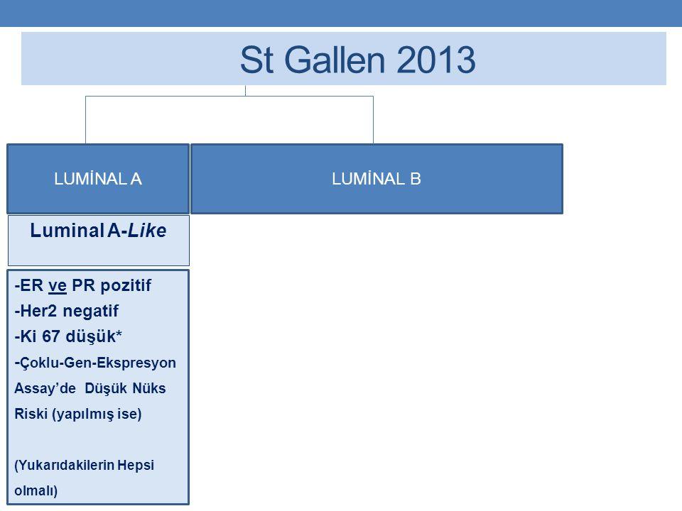St Gallen 2013 LUMİNAL ALUMİNAL B Luminal A-Like -ER ve PR (+) pozitif -Her2 negatif -Ki 67 düşük* - Çoklu-Gen-Ekspresyon Assay'de Düşük Nüks Riski (yapılmış ise) (Yukarıdakilerin Hepsi olmalı) -ER (+) pozitif -Her2 negatif -Ve şunlardan en az biri:  Ki 67 yüksek*  PR (-) veya düşük  Çoklu-Gen-Ekspresyon Assay'de Yüksek Nüks Riski (yapılmış ise) Luminal B-Like HER 2 Negatif -ER (+) pozitif -Her2 overeksprese veya amplifiye -Herhangi bir PR -Herhangi bir Ki-67 Luminal B-Like HER Pozitif