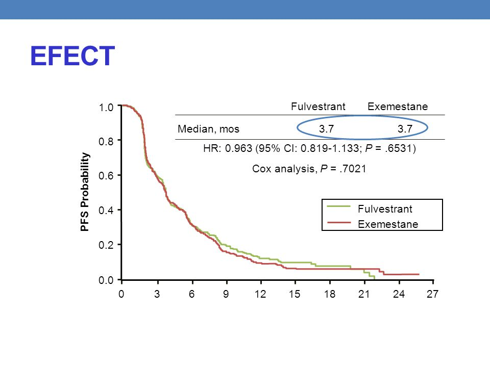 EFECT PFS Probability 3.7 Median, mos HR: 0.963 (95% CI: 0.819-1.133; P =.6531) Cox analysis, P =.7021 ExemestaneFulvestrant Exemestane 03691215182124