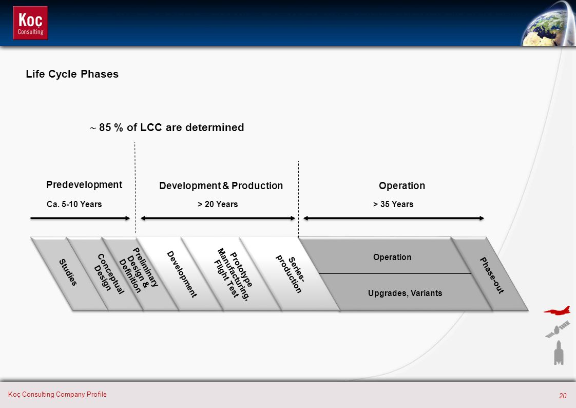 20 Koç Consulting Company Profile  85 % of LCC are determined Development Prototype Manufacturing, Flight Test Series- production Phase-out Ca. 5-10
