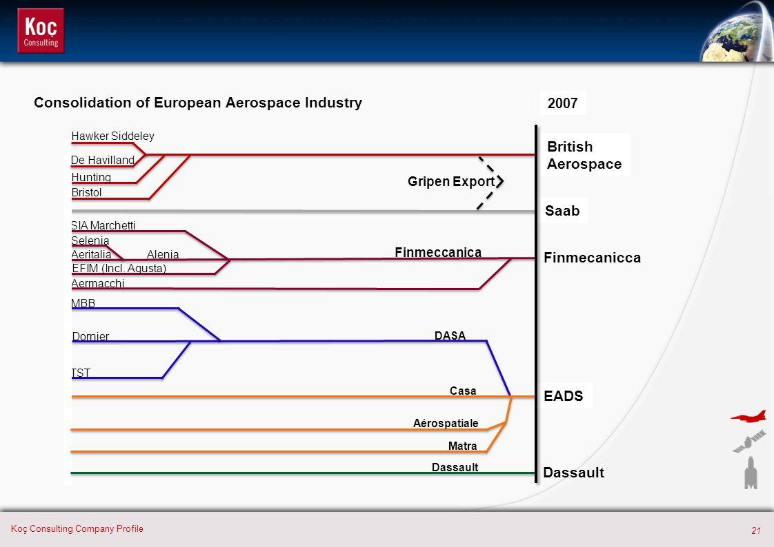 21 Koç Consulting Company Profile 2007 British Aerospace Finmeccanica DASA Casa Saab TST Dornier MBB Aermacchi EFIM (Incl.