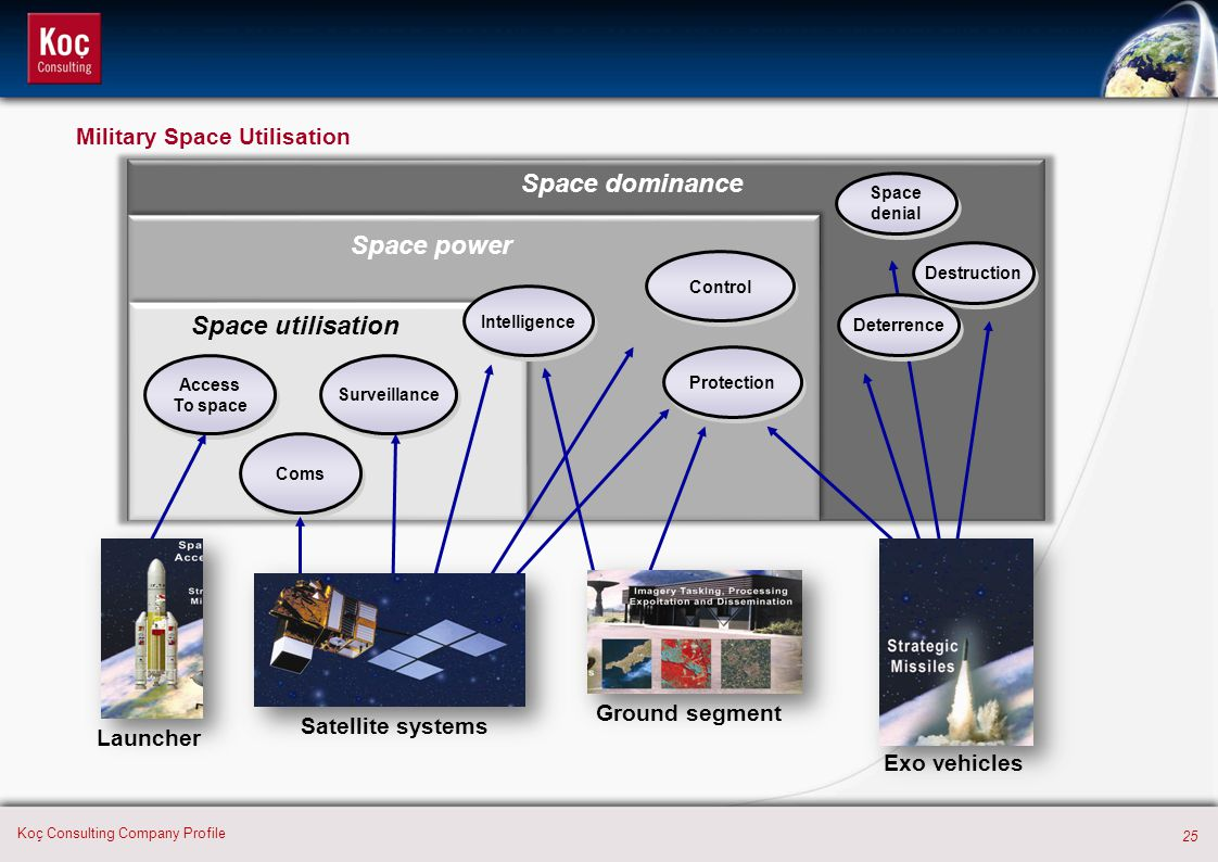 25 Koç Consulting Company Profile Access To space Access To space Coms Surveillance Intelligence Control Protection Space utilisation Space power Spac