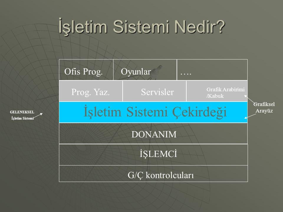 İşletim Sistemi Nedir? DONANIM İşletim Sistemi Çekirdeği Prog. Yaz.Servisler Grafik Arabirimi /Kabuk Ofis Prog.Oyunlar….…. İŞLEMCİ G/Ç kontrolcuları G