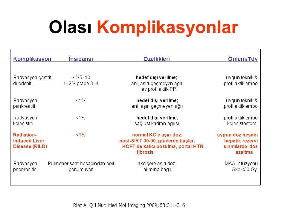 Olası Komplikasyonlar KomplikasyonİnsidansıÖzellikleriÖnlem/Tdv Radyasyon gastriti ~ %5–10hedef dışı verilme;uygun teknik & duodeniti 1–2% grade 3–4an