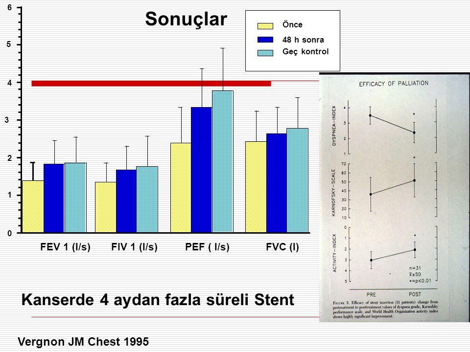 Sonuçlar Kanserde 4 aydan fazla süreli Stent 0 1 2 3 4 5 6 FEV 1 (l/s)FIV 1 (l/s)PEF ( l/s)FVC (l) Önce 48 h sonra Geç kontrol Vergnon JM Chest 1995