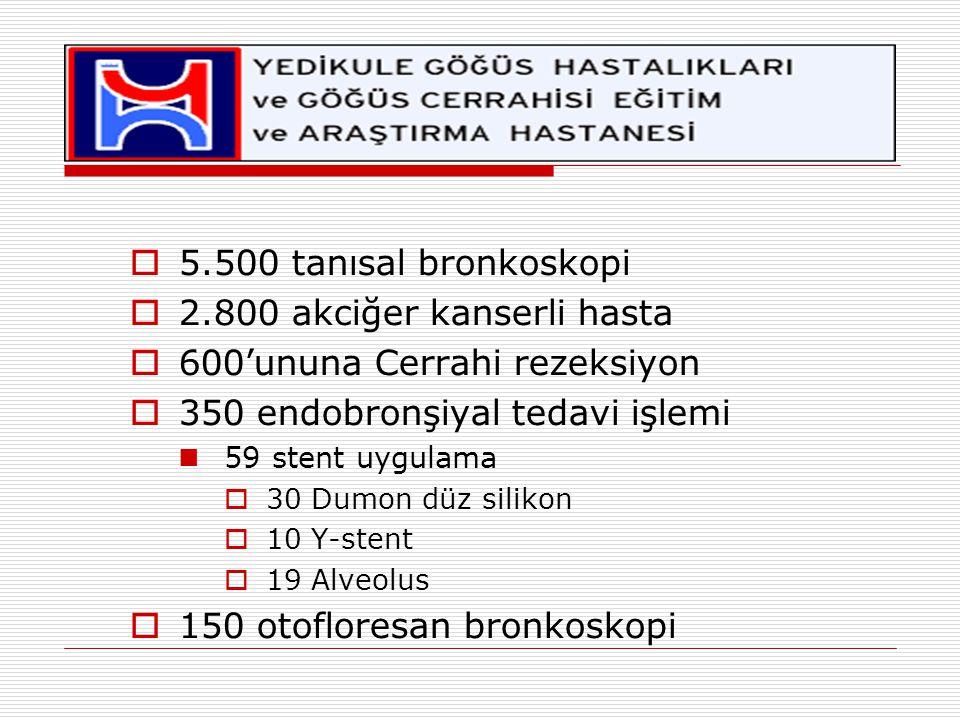  5.500 tanısal bronkoskopi  2.800 akciğer kanserli hasta  600'ununa Cerrahi rezeksiyon  350 endobronşiyal tedavi işlemi 59 stent uygulama  30 Dum