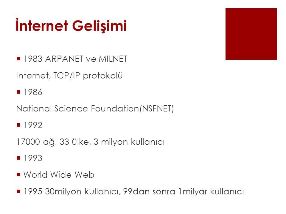 İnternet Gelişimi  1983 ARPANET ve MILNET Internet, TCP/IP protokolü  1986 National Science Foundation(NSFNET)  1992 17000 ağ, 33 ülke, 3 milyon kullanıcı  1993  World Wide Web  1995 30milyon kullanıcı, 99dan sonra 1milyar kullanıcı