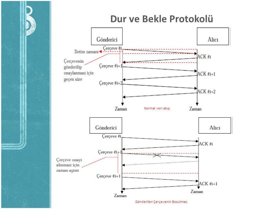 Dur ve Bekle Protokolü Normal veri akışı Gönderilen Çerçevenin Bozulması