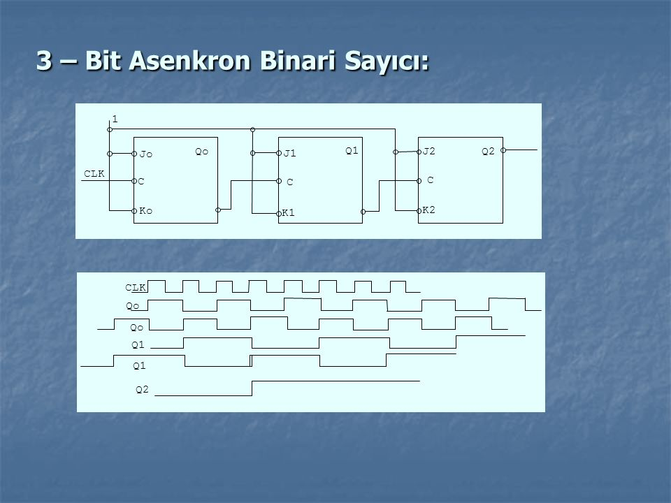 3 – Bit Asenkron Binari Sayıcı: Q1 Q2Qo 1 Jo Ko C C C CLK J1 K1 J2 K2