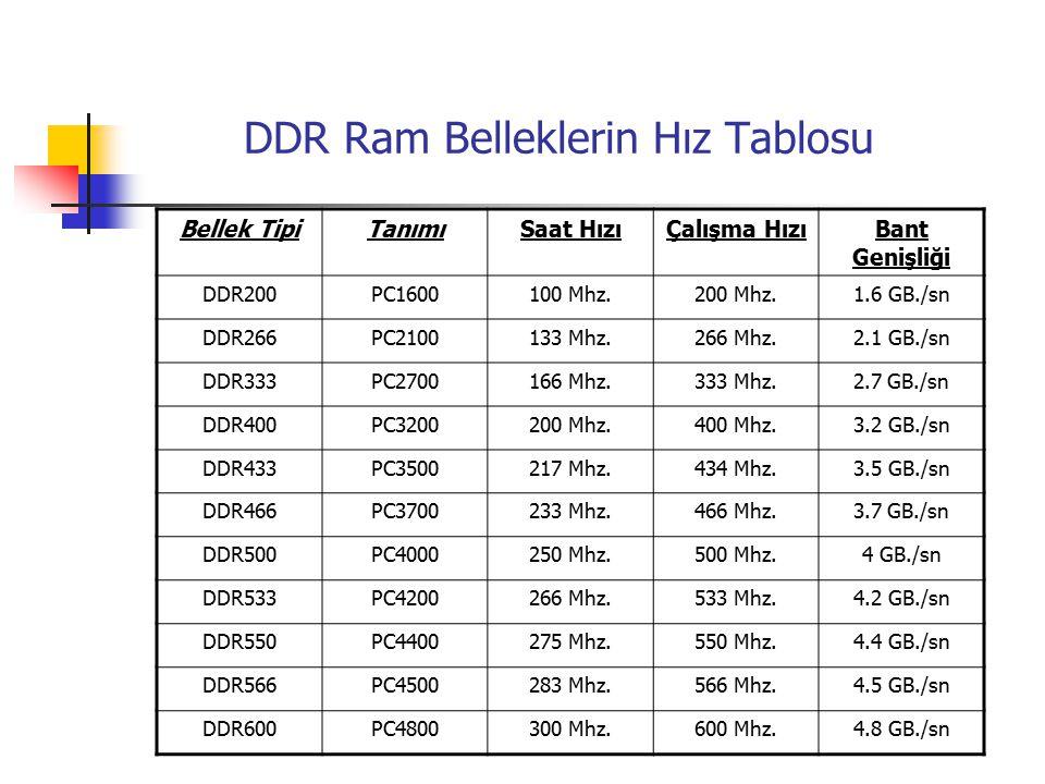 DDR Ram Belleklerin Hız Tablosu Bellek TipiTanımıSaat HızıÇalışma HızıBant Genişliği DDR200PC1600100 Mhz.200 Mhz.1.6 GB./sn DDR266PC2100133 Mhz.266 Mhz.2.1 GB./sn DDR333PC2700166 Mhz.333 Mhz.2.7 GB./sn DDR400PC3200200 Mhz.400 Mhz.3.2 GB./sn DDR433PC3500217 Mhz.434 Mhz.3.5 GB./sn DDR466PC3700233 Mhz.466 Mhz.3.7 GB./sn DDR500PC4000250 Mhz.500 Mhz.4 GB./sn DDR533PC4200266 Mhz.533 Mhz.4.2 GB./sn DDR550PC4400275 Mhz.550 Mhz.4.4 GB./sn DDR566PC4500283 Mhz.566 Mhz.4.5 GB./sn DDR600PC4800300 Mhz.600 Mhz.4.8 GB./sn