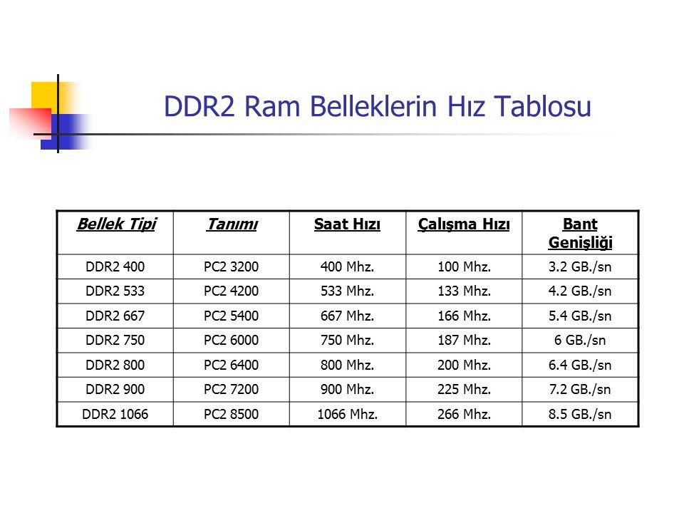 DDR2 Ram Belleklerin Hız Tablosu Bellek TipiTanımıSaat HızıÇalışma HızıBant Genişliği DDR2 400PC2 3200400 Mhz.100 Mhz.3.2 GB./sn DDR2 533PC2 4200533 Mhz.133 Mhz.4.2 GB./sn DDR2 667PC2 5400667 Mhz.166 Mhz.5.4 GB./sn DDR2 750PC2 6000750 Mhz.187 Mhz.6 GB./sn DDR2 800PC2 6400800 Mhz.200 Mhz.6.4 GB./sn DDR2 900PC2 7200900 Mhz.225 Mhz.7.2 GB./sn DDR2 1066PC2 85001066 Mhz.266 Mhz.8.5 GB./sn