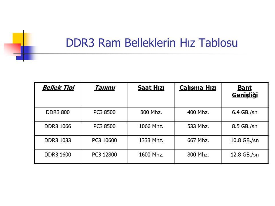 DDR3 Ram Belleklerin Hız Tablosu Bellek TipiTanımıSaat HızıÇalışma HızıBant Genişliği DDR3 800PC3 8500800 Mhz.400 Mhz.6.4 GB./sn DDR3 1066PC3 85001066 Mhz.533 Mhz.8.5 GB./sn DDR3 1033PC3 106001333 Mhz.667 Mhz.10.8 GB./sn DDR3 1600PC3 128001600 Mhz.800 Mhz.12.8 GB./sn