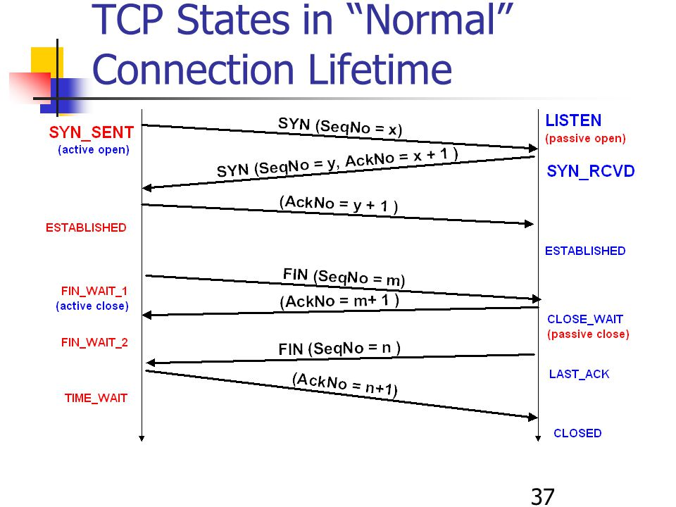 37 TCP States in Normal Connection Lifetime