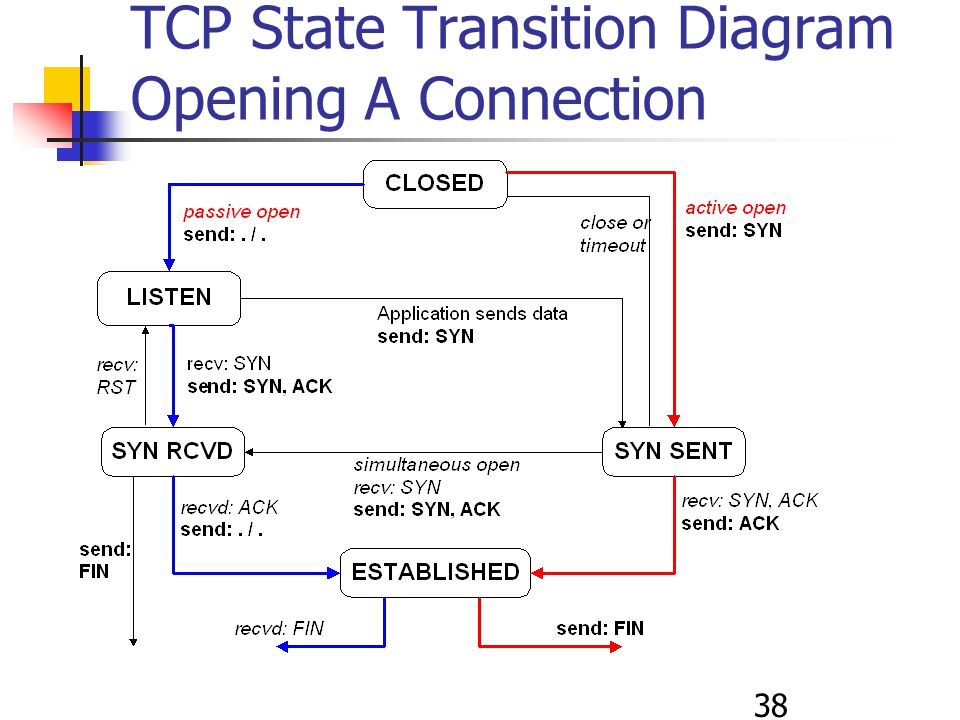 38 TCP State Transition Diagram Opening A Connection