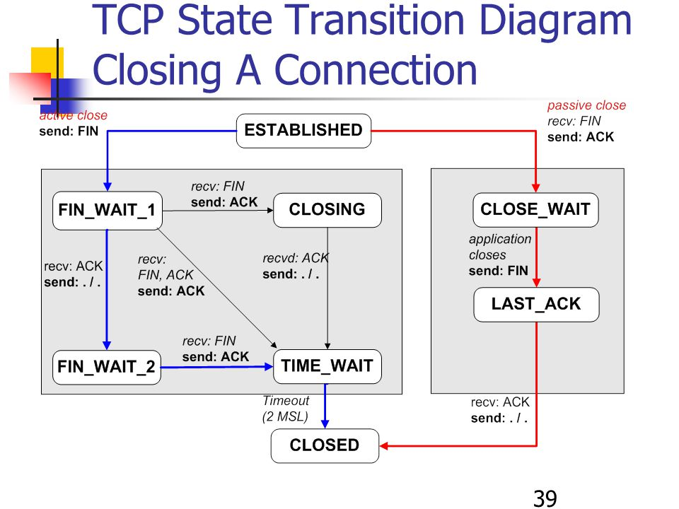 39 TCP State Transition Diagram Closing A Connection