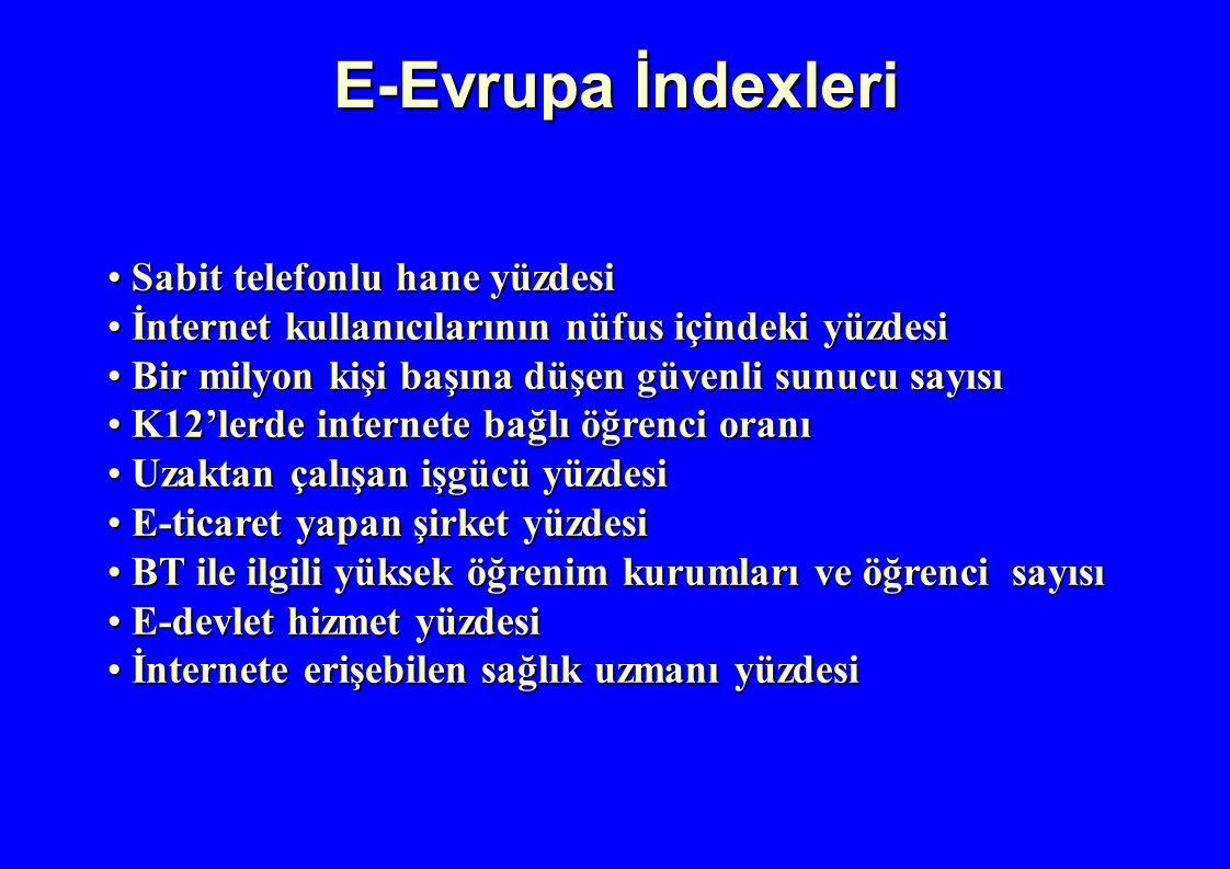 E-Evrupa İndexleri Sabit telefonlu hane yüzdesi Sabit telefonlu hane yüzdesi İnternet kullanıcılarının nüfus içindeki yüzdesi İnternet kullanıcılarını