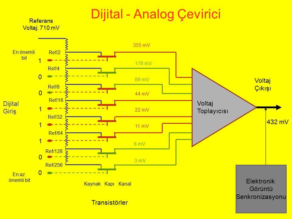 Ref/2 Referans Voltaj: 710 mV Dijital Giriş 1 0 0 1 1 1 0 0 Ref/4 Ref/8 Ref/16 Ref/32 Ref/64 Ref/128 Ref/256 En az önemli bit En önemli bit Elektronik
