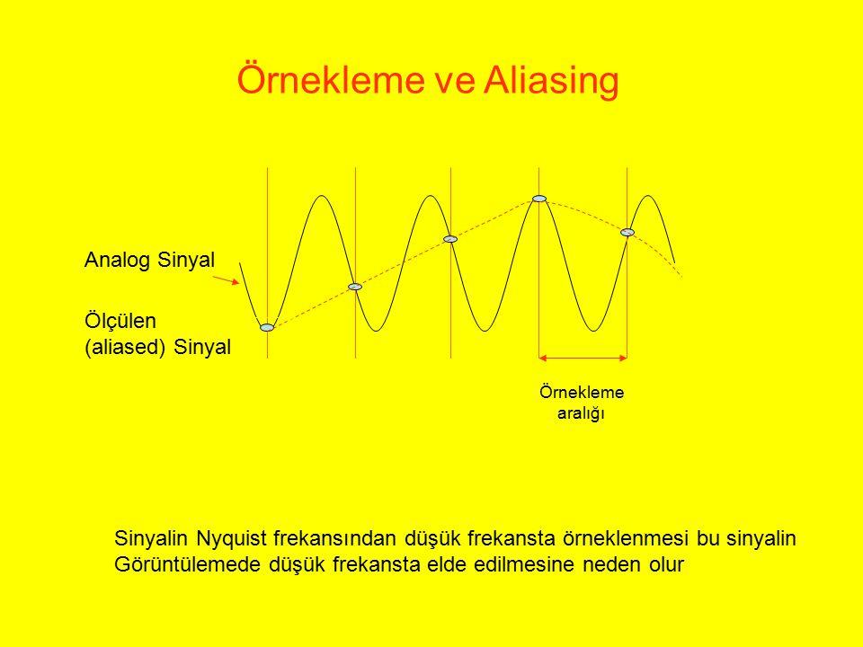 Analog Sinyal Ölçülen (aliased) Sinyal Örnekleme aralığı Örnekleme ve Aliasing Sinyalin Nyquist frekansından düşük frekansta örneklenmesi bu sinyalin