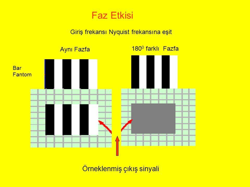 Örneklenmiş çıkış sinyali Aynı Fazfa 180 0 farklı Fazfa Faz Etkisi Giriş frekansı Nyquist frekansına eşit Bar Fantom
