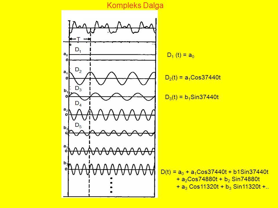 D 1 (t) = a 0 D 2 (t) = a 1 Cos37440t D 3 (t) = b 1 Sin37440t D(t) = a 0 + a 1 Cos37440t + b1Sin37440t + a 2 Cos74880t + b 2 Sin74880t + a 3 Cos11320t