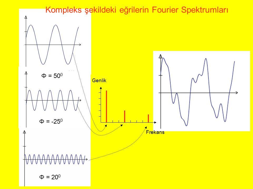 Genlik Frekans Φ = 50 0 Φ = -25 0 Φ = 20 0 Kompleks şekildeki eğrilerin Fourier Spektrumları