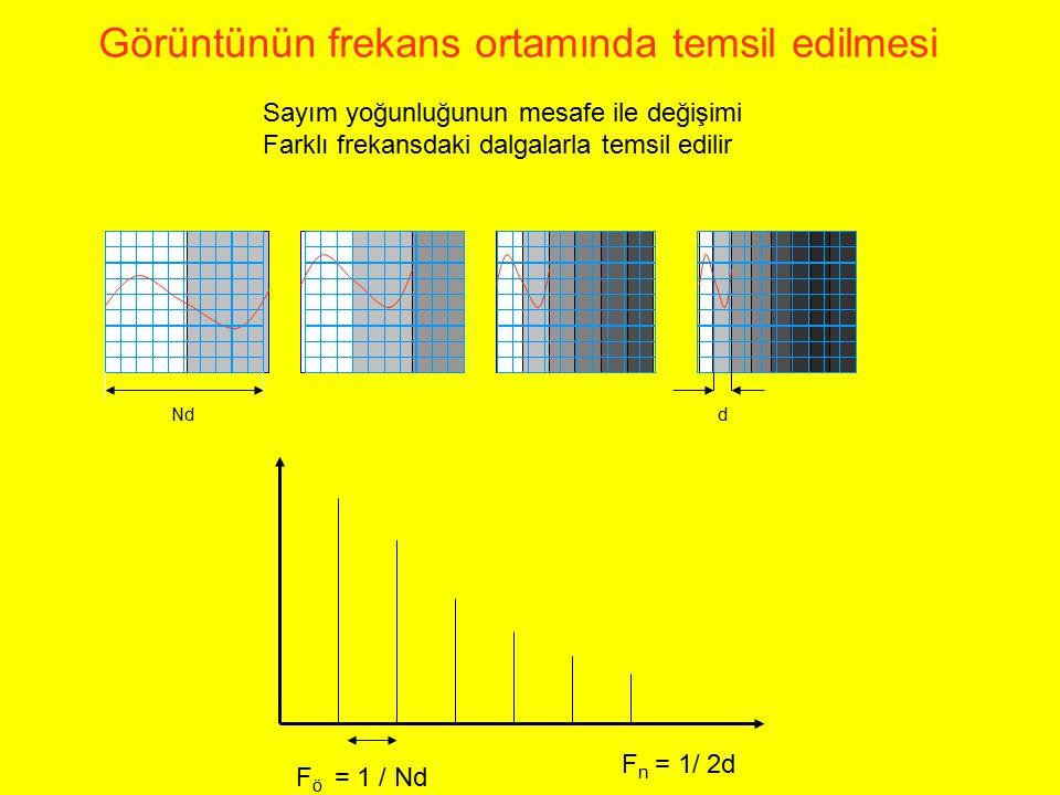 Sayım yoğunluğunun mesafe ile değişimi Farklı frekansdaki dalgalarla temsil edilir F n = 1/ 2d F ö = 1 / Nd dNd Görüntünün frekans ortamında temsil ed