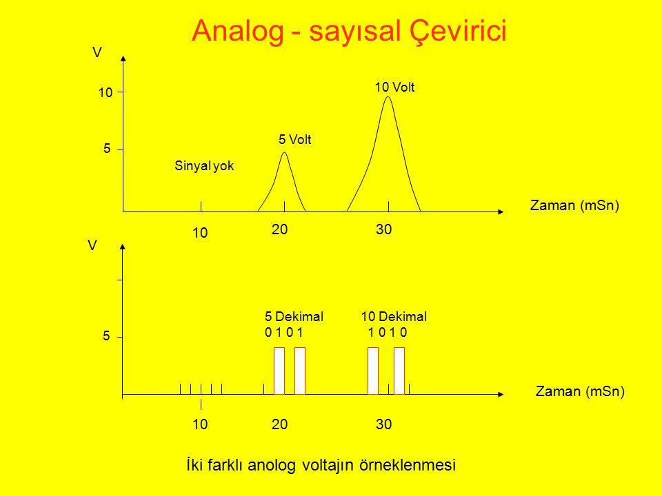 Zaman (mSn) 10 2030 Sinyal yok 5 Volt 10 Volt 5 10 V 2030 5 5 Dekimal 0 1 10 Dekimal 1 0 1 0 V Zaman (mSn) Analog - sayısal Çevirici İki farklı anolog