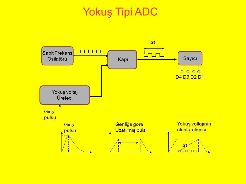 Yokuş Tipi ADC Δt Giriş pulsu Sabit Frekans Osilatörü Yokuş voltaj Üreteci Sayıcı D4 D3 D2 D1 Giriş pulsu Genliğe göre Uzatılmış puls Yokuş voltajının