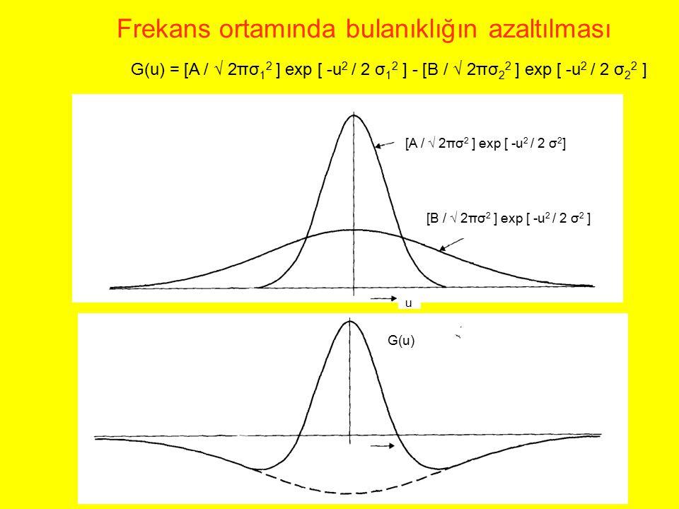 [A / √ 2πσ 2 ] exp [ -u 2 / 2 σ 2 ] [B / √ 2πσ 2 ] exp [ -u 2 / 2 σ 2 ] u G(u) = [A / √ 2πσ 1 2 ] exp [ -u 2 / 2 σ 1 2 ] - [B / √ 2πσ 2 2 ] exp [ -u 2
