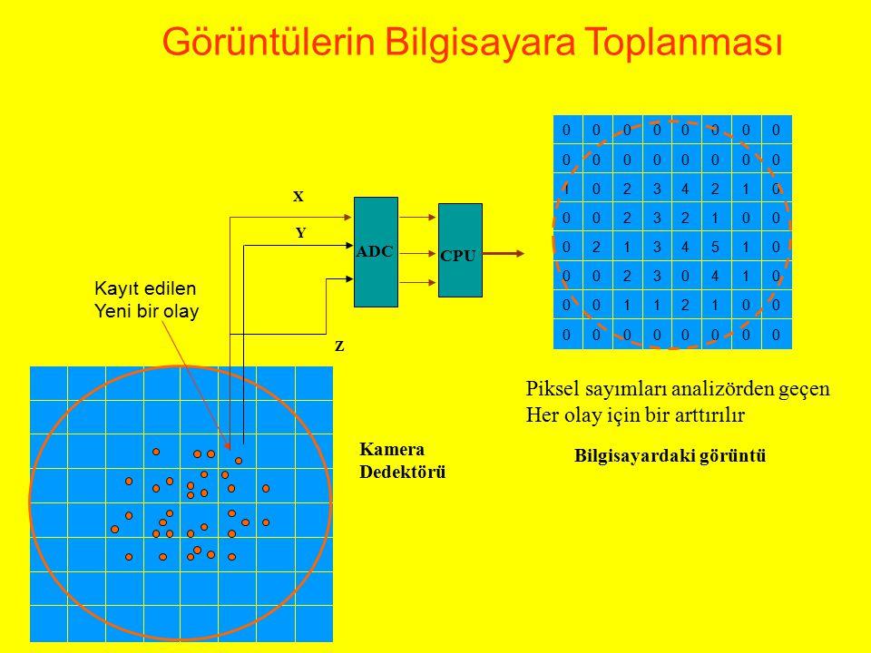 Frekans ortamında filtre işlemi A : Sistemin Frekans ortamında temsili B : Düşük geçirgen Filtre C : Yüksek geçirgen Filtre D : Bant geçirgen filtre A B C D f B Sistem MTF