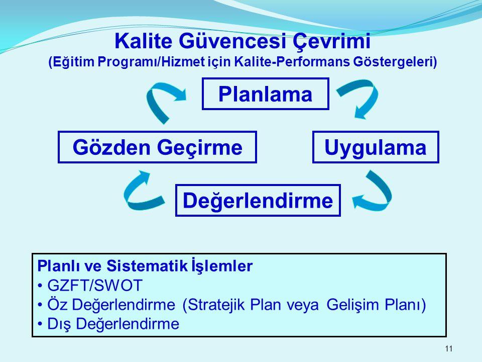 11 Kalite Güvencesi Çevrimi (Eğitim Programı/Hizmet için Kalite-Performans Göstergeleri) Planlama Uygulama Değerlendirme Gözden Geçirme Planlı ve Sistematik İşlemler GZFT/SWOT Öz Değerlendirme (Stratejik Plan veya Gelişim Planı) Dış Değerlendirme