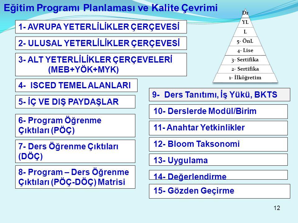 12 Eğitim Programı Planlaması ve Kalite Çevrimi 8- Program – Ders Öğrenme Çıktıları (PÖÇ-DÖÇ) Matrisi 12- Bloom Taksonomi 1- AVRUPA YETERLİLİKLER ÇERÇEVESİ 2- ULUSAL YETERLİLİKLER ÇERÇEVESİ 3- ALT YETERLİLİKLER ÇERÇEVELERİ (MEB+YÖK+MYK) 4- ISCED TEMEL ALANLARI 5- İÇ VE DIŞ PAYDAŞLAR 6- Program Öğrenme Çıktıları (PÖÇ) 7- Ders Öğrenme Çıktıları (DÖÇ) 9- Ders Tanıtımı, İş Yükü, BKTS 11- Anahtar Yetkinlikler 10- Derslerde Modül/Birim 13- Uygulama 14- Değerlendirme 15- Gözden Geçirme