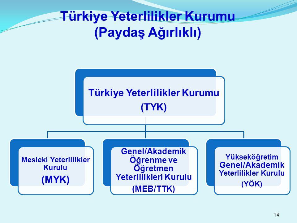 14 Türkiye Yeterlilikler Kurumu (Paydaş Ağırlıklı)