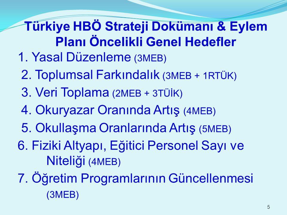 5 Türkiye HBÖ Strateji Dokümanı & Eylem Planı Öncelikli Genel Hedefler 1. Yasal Düzenleme (3MEB) 2. Toplumsal Farkındalık (3MEB + 1RTÜK) 3. Veri Topla