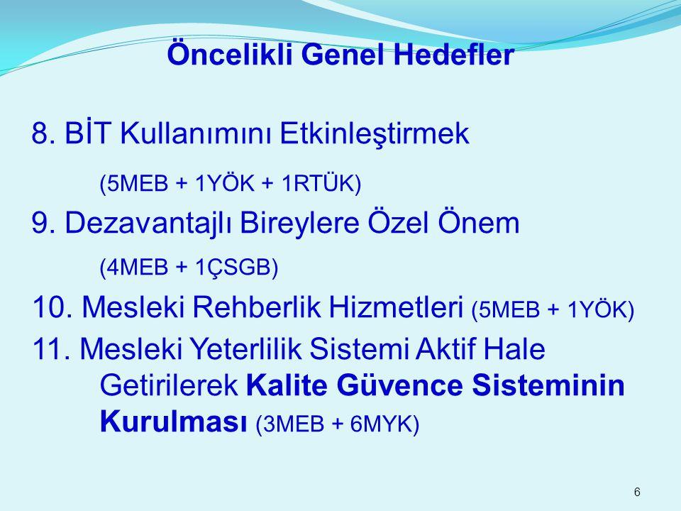 6 Öncelikli Genel Hedefler 8. BİT Kullanımını Etkinleştirmek (5MEB + 1YÖK + 1RTÜK) 9. Dezavantajlı Bireylere Özel Önem (4MEB + 1ÇSGB) 10. Mesleki Rehb
