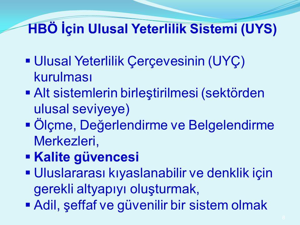 HBÖ İçin Ulusal Yeterlilik Sistemi (UYS)  Ulusal Yeterlilik Çerçevesinin (UYÇ) kurulması  Alt sistemlerin birleştirilmesi (sektörden ulusal seviyeye)  Ölçme, Değerlendirme ve Belgelendirme Merkezleri,  Kalite güvencesi  Uluslararası kıyaslanabilir ve denklik için gerekli altyapıyı oluşturmak,  Adil, şeffaf ve güvenilir bir sistem olmak 8